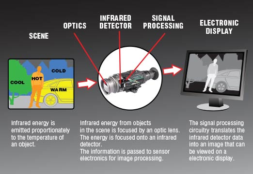 How thermal cameras work