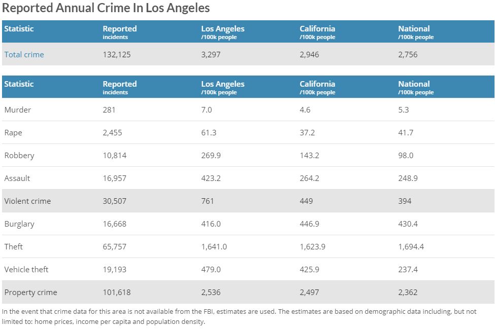 Los Angeles Crime Rates